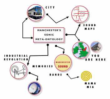 Image from Manchester's Sonic Meta-Ontology Project
